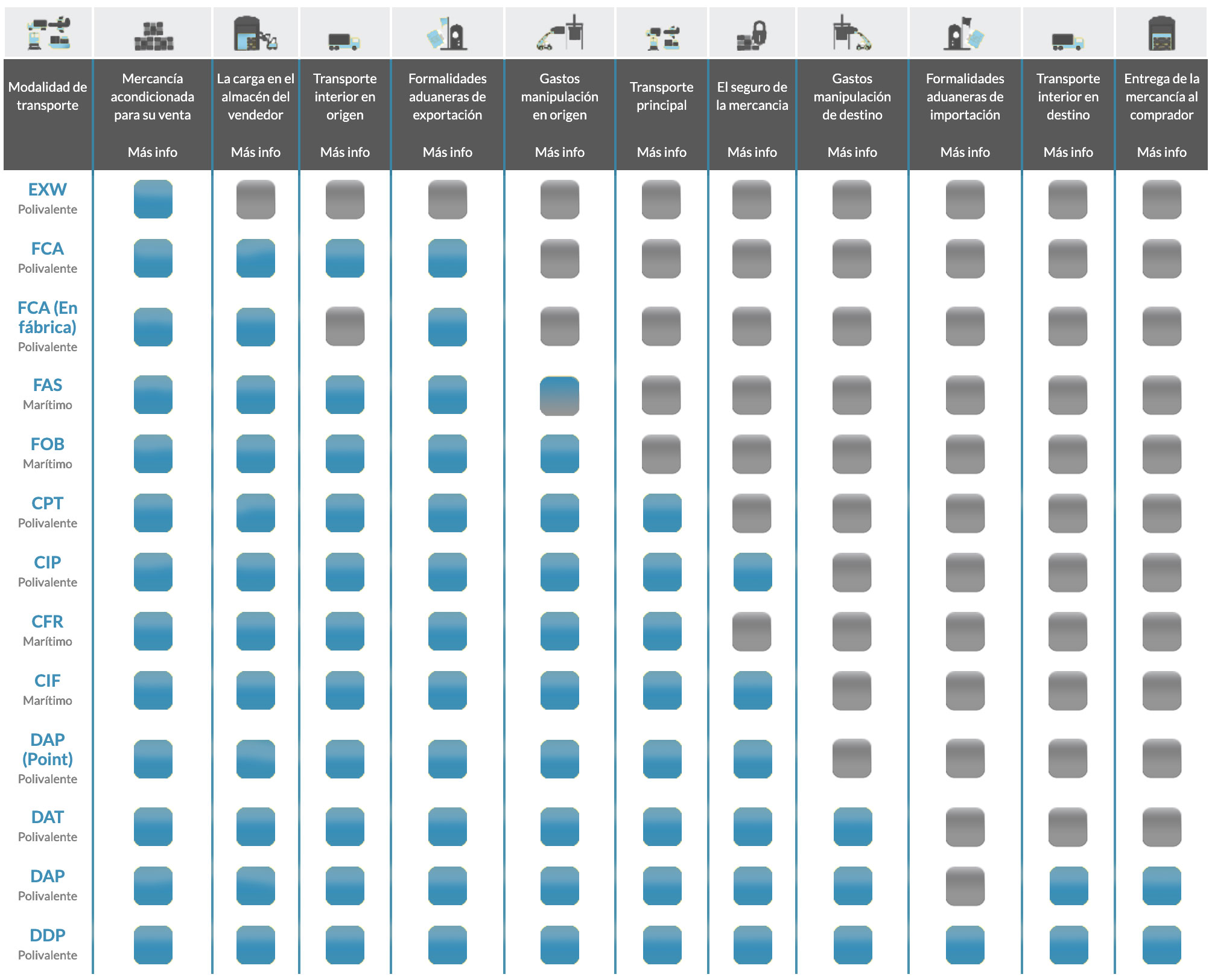Incoterms classification and types